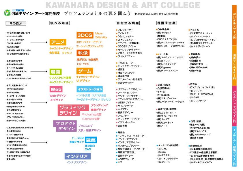 デザイン業界マップ